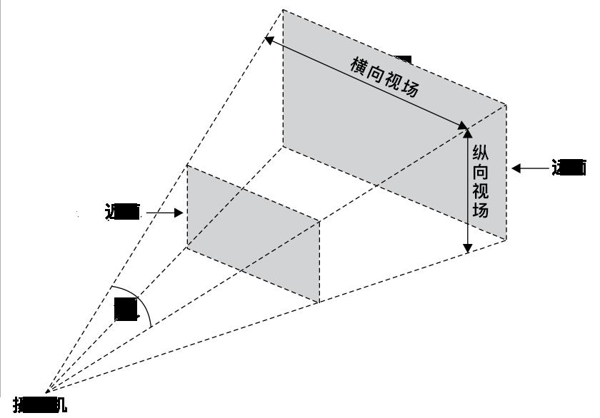PerspectiverCamera